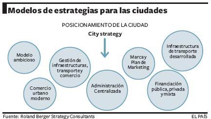 Modelos de estrategias para las ciudades