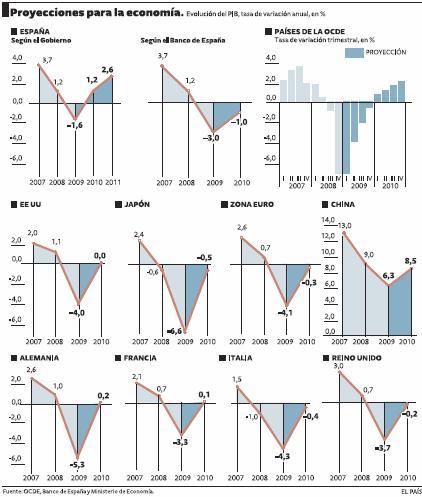 De la V a la L, el abecedario de la salida de la crisis