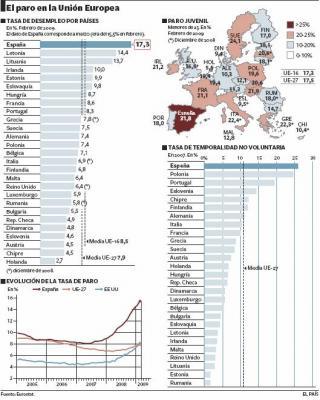 España genera en sólo un año la mitad de los parados de Europa