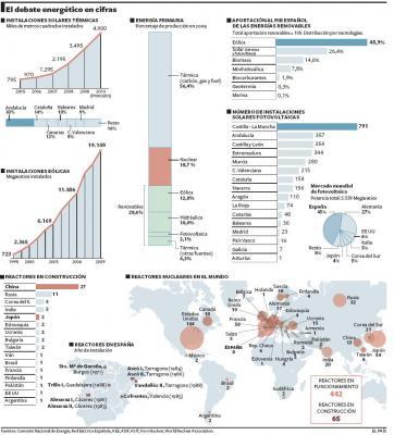 La hora de las renovables